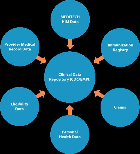 MEDITECH - Interoperability with MEDITECH