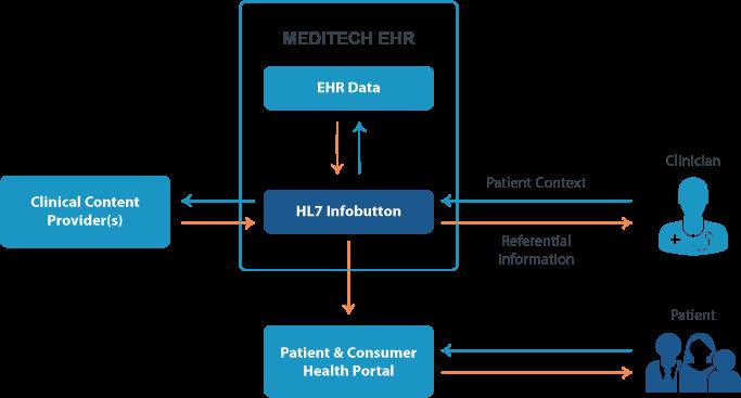 Meditech Interoperability With Meditech